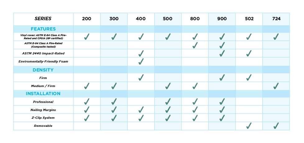 mancino indoor wall padding chart showing the best options for your gym or school